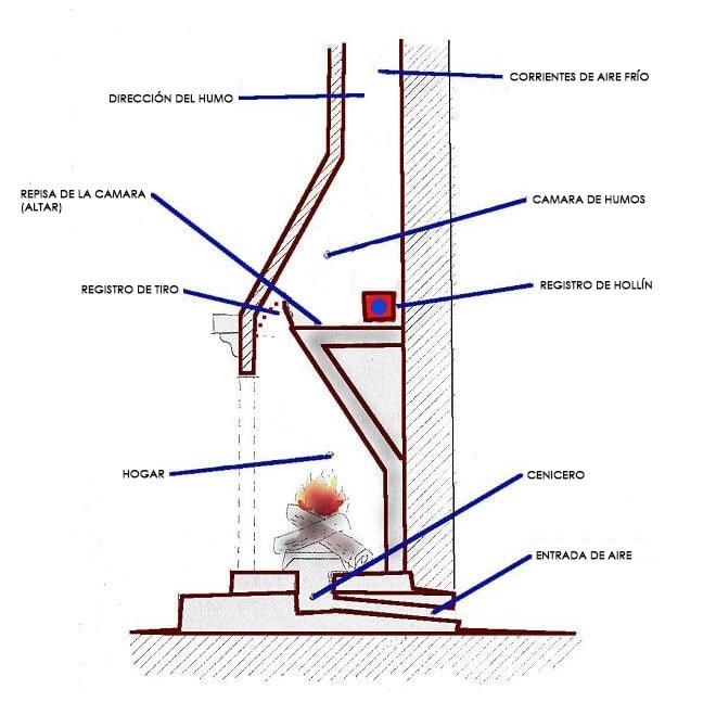 Limpieza de chimeneas y calderas en madrid licec - Como funciona una chimenea de lena ...